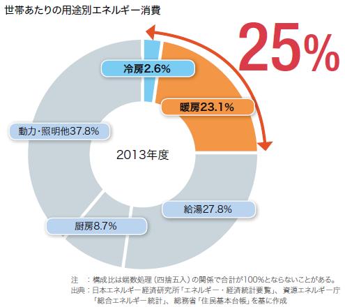 夏に流出する熱の割合 窓74%