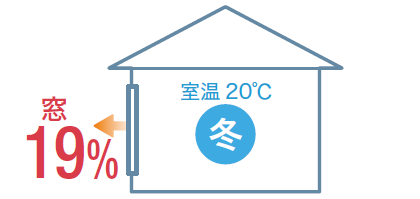 冬に流出する熱の割合 窓52%
