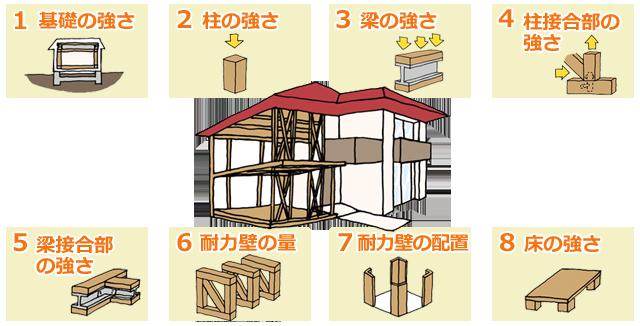 優れた構造と構造計算