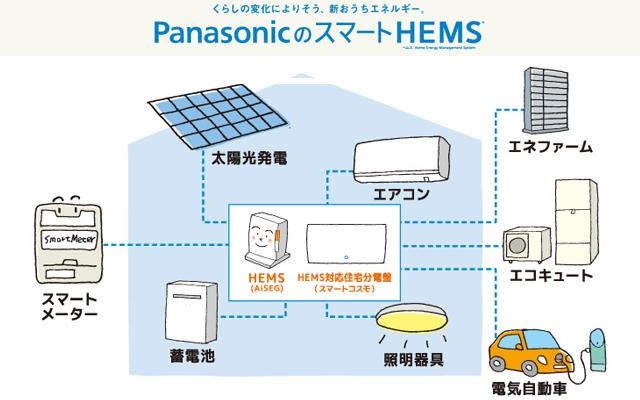 PanasonicのスマートHEMS