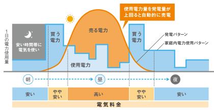 1日の電気使用量/電気料金イメージ