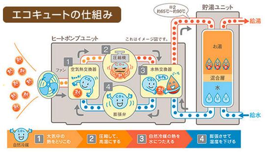 図:エコキュートの仕組み