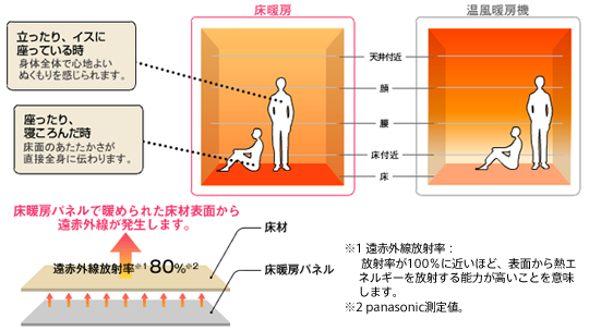 床暖房 | テクノストラクチャーの家づくり