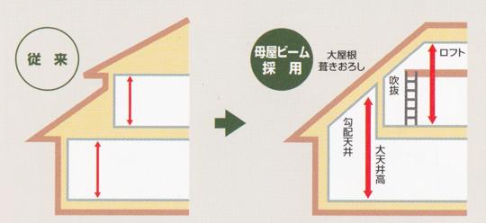 屋根裏空間図